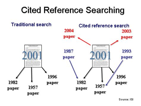 How To Cite A Website For A Research Paper